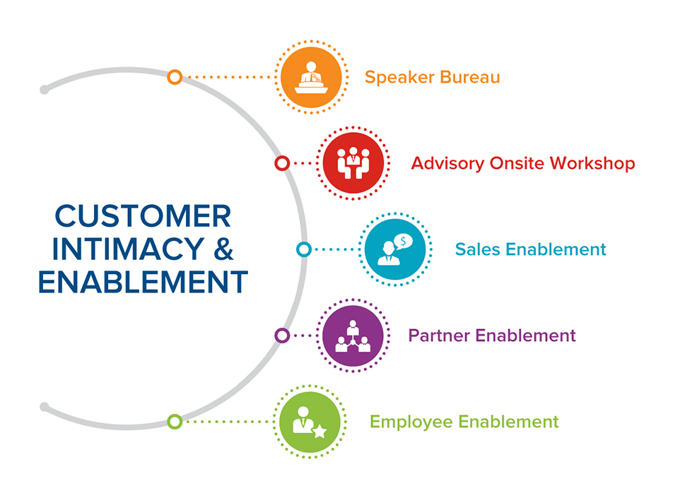 Customer Intimacy & Enablement